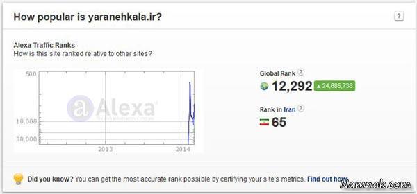 رکورد واقعاً جالب سایت سبد کالا در الکسا